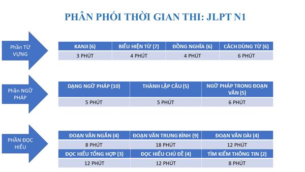 Phân phối thời gian thi JLPT N1