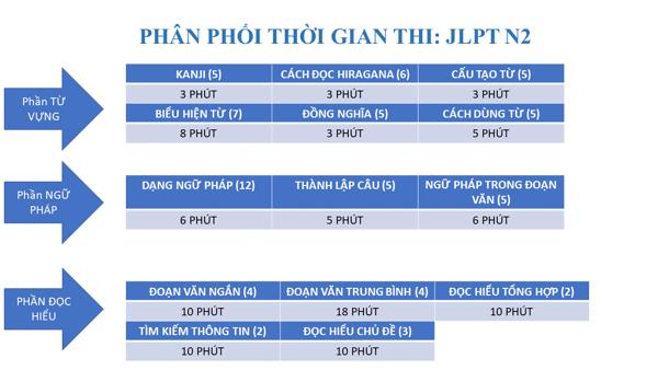 Phân phối thời gian thi JLPT N2