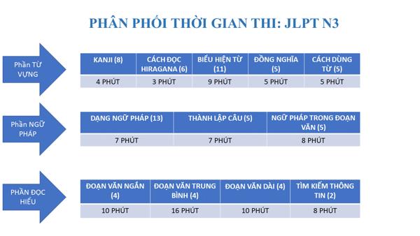 Phân phối thời gian thi JLPT N3