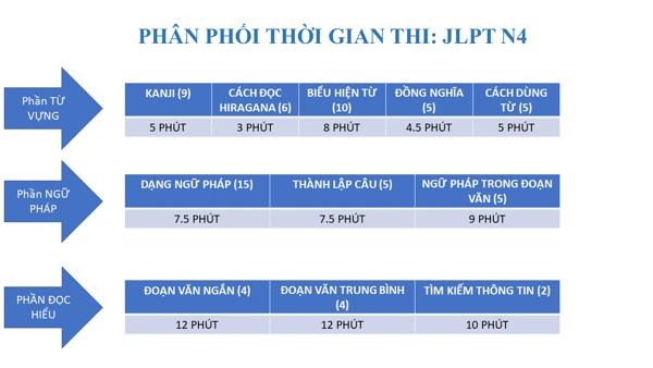 Phân phối thời gian thi JLPT N4