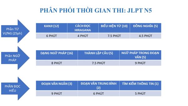 Phân phối thời gian thi JLPT N5