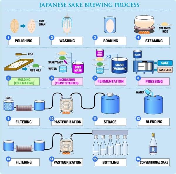 quy trình làm rượu sake