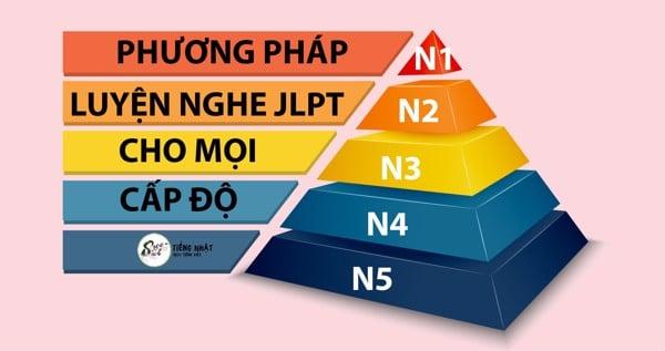 luyện nghe JLPT