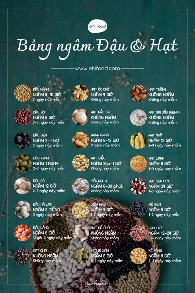 Bảng ngâm hạt và đậu ehi food