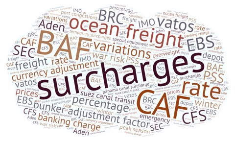 Surcharges