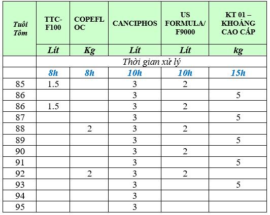 Bảng thuốc xử lý và liều dùng trong điều trị EHP cho ao nuôi 3.000m3 nước.