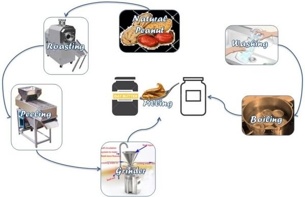 production-process-of-natural-peanut-butter-made-crunchy