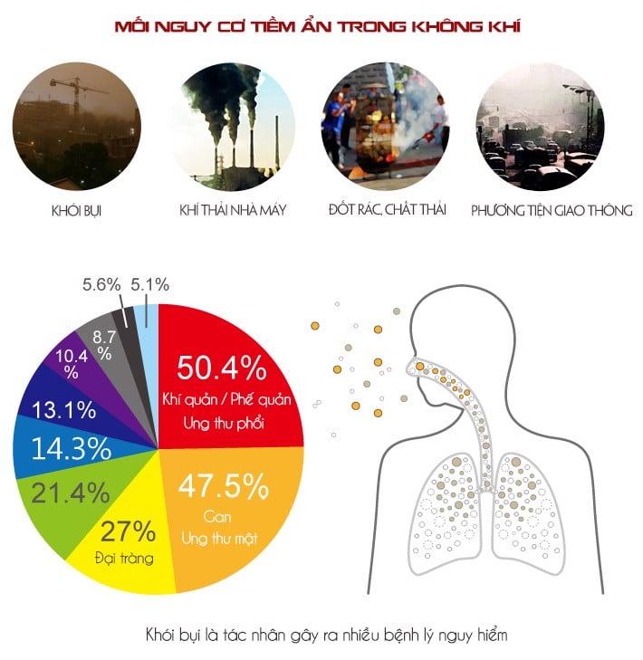 Nguy hiểm từ bụi mịn PM 2.5
