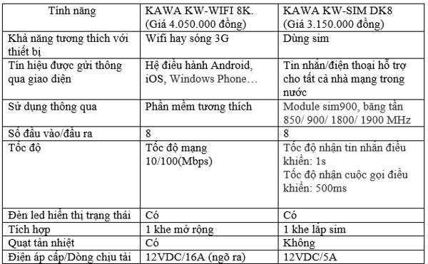 thiết bị điều khiển từ xa- bảng so sánh tính năng 2 bộ sản phẩm kawasan