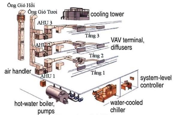 Hệ thống Chiller gồm các thiết bị nào?