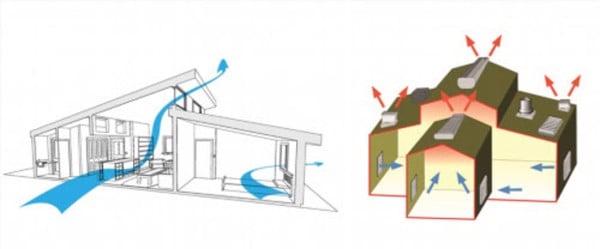Hệ thống thông gió tự nhiên