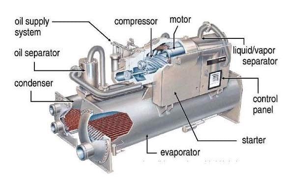 Hình ảnh trung tâm hệ thống Chiller