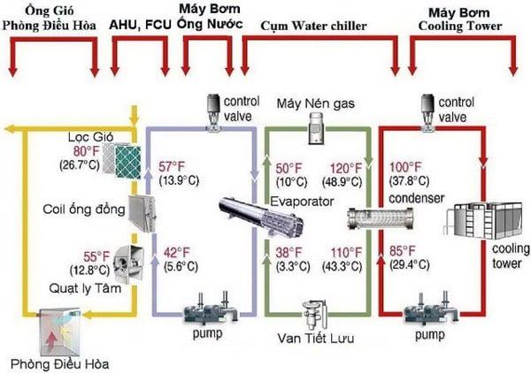 4 vòng tuần hoàn của hệ thống Chiller