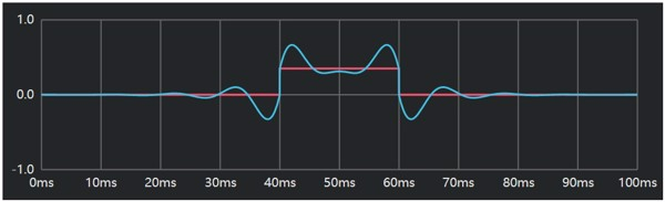 Linear Phase EQ 100Hz