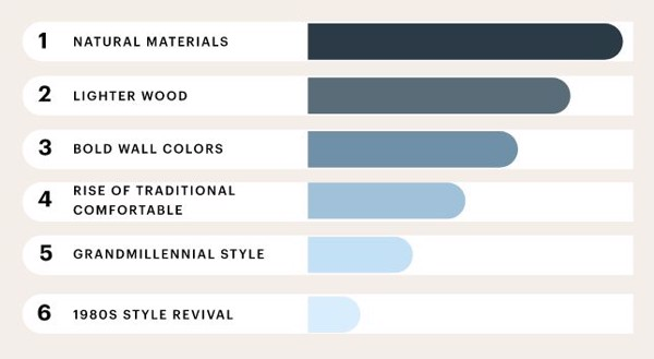 material trends