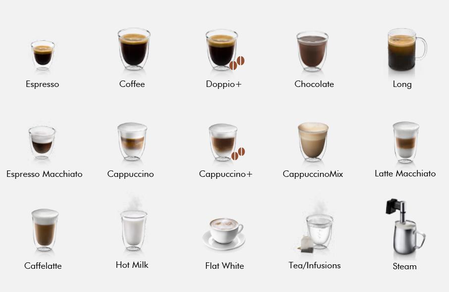 Danh sách các loại đồ uống máy pha cà phê hạt Delonghi Ecam 65075MS
