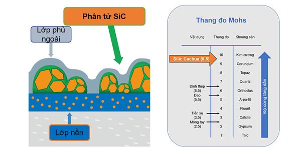 Chảo chống dính Adamant Comfort với lớp phủ Silic Cacbua