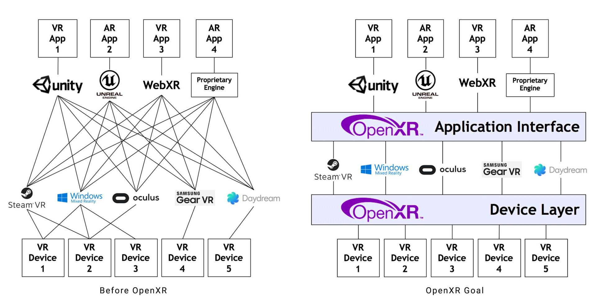 Oculus Quest có thể được thử nghiệm hỗ trợ sử dụng nền tảng OpenXR