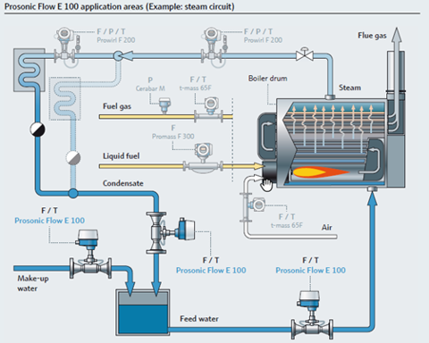 MEASURING AND MONITORING QUALITY OF BOILER WATER
