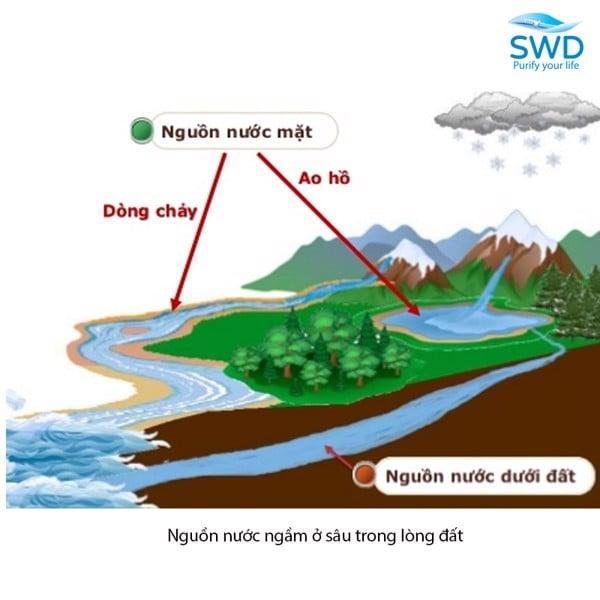nguồn nước ngầm