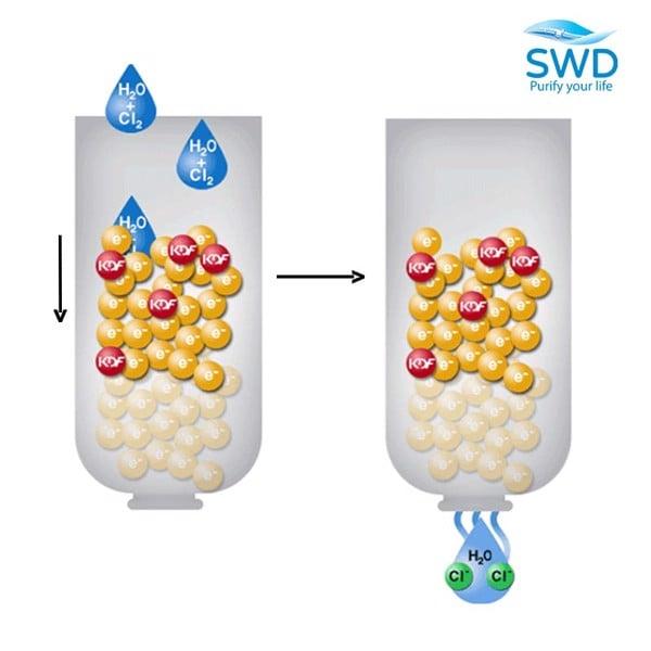 Quy trình loại bỏ chất bẩn của vật liệu lọc nước KDF