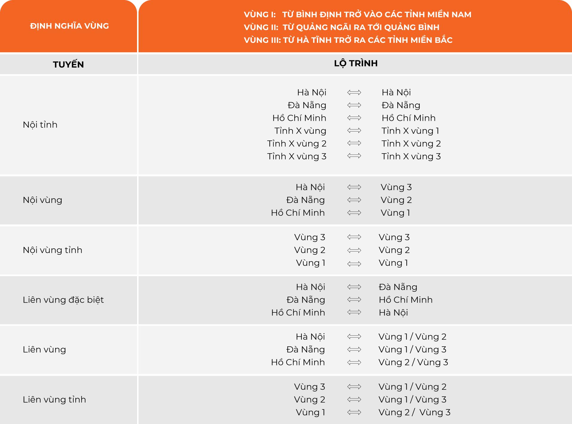 Bảng giá dịch vụ giao hàng GHN