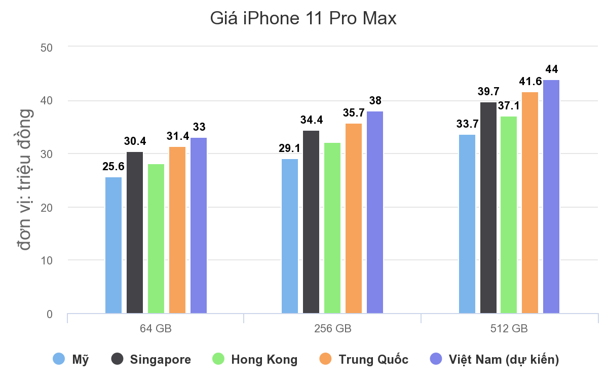 Giá iPhone 11 Pro Max