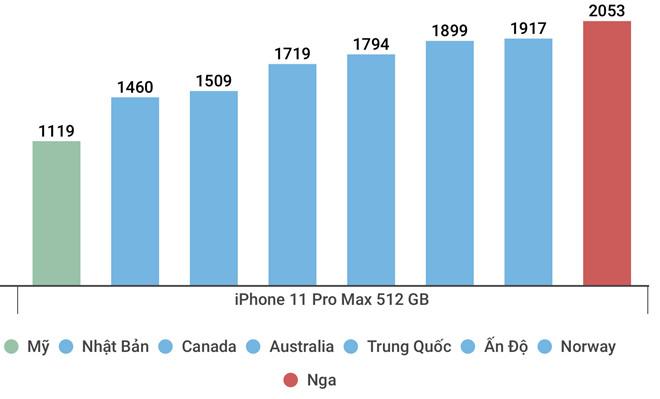 giá iphone 11 rẻ nhất