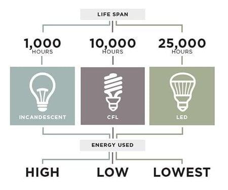 Tuổi Thọ Đèn LED Thực Tế Bao Nhiêu Năm?