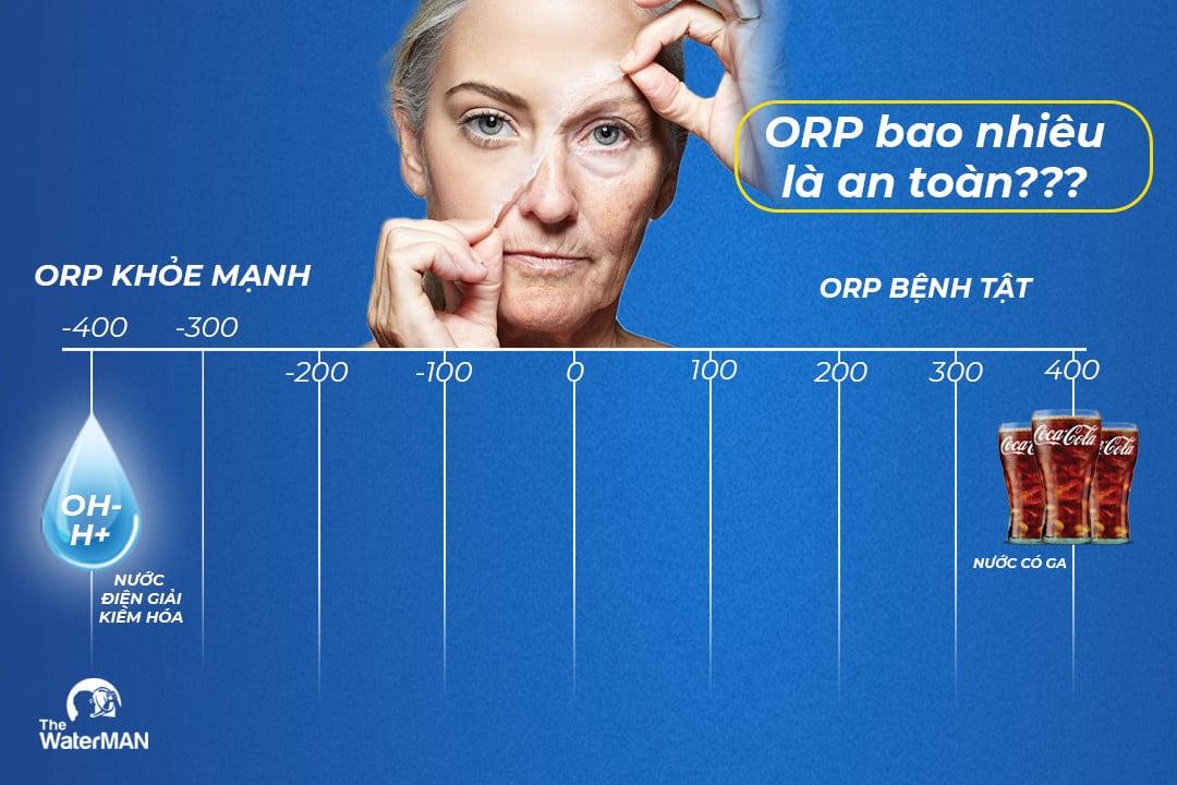 Chỉ số ORP trong nước ảnh hưởng thế nào tới sức khỏe bạn?