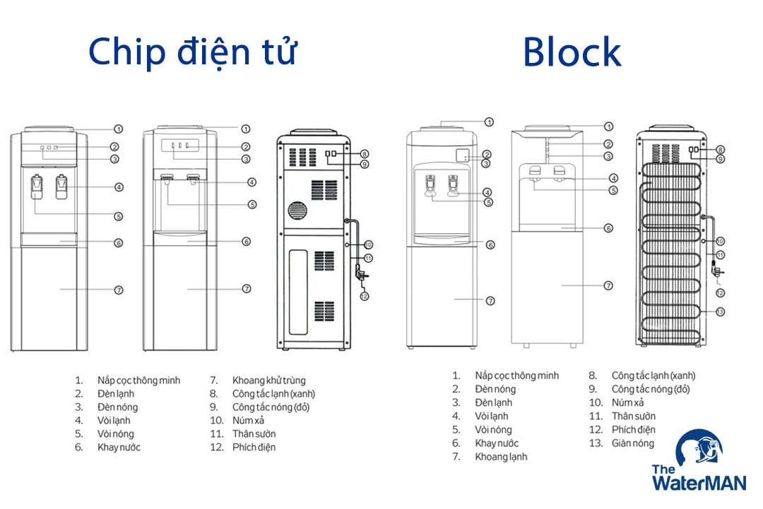 Máy nóng lạnh áp dụng công nghệ Block tiêu tốn ít điện hơn so với Chip điện tử