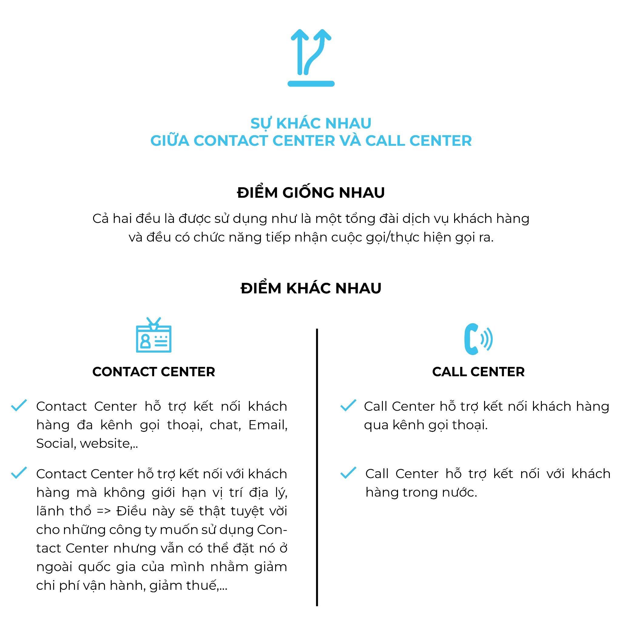 contact center và call center