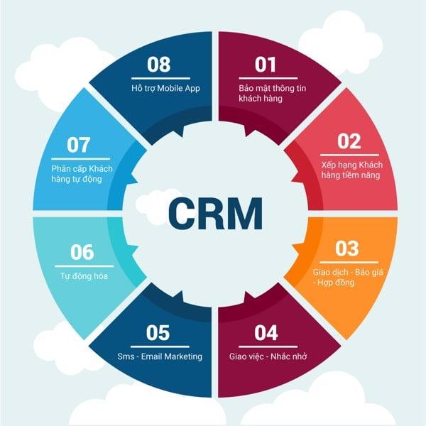lợi ích của crm call center