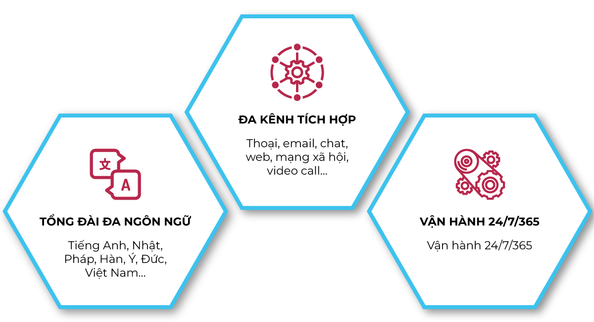 dịch vụ contact center english offshore