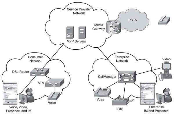 hệ thống voip gateway