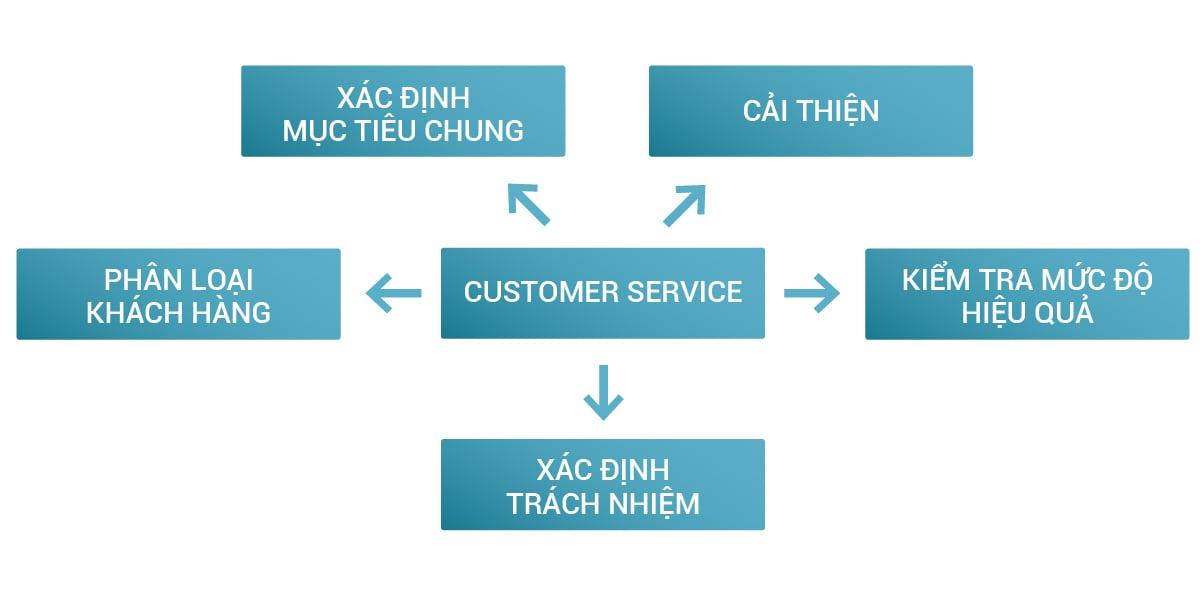 sơ đồ quy trình chăm sóc khách hàng