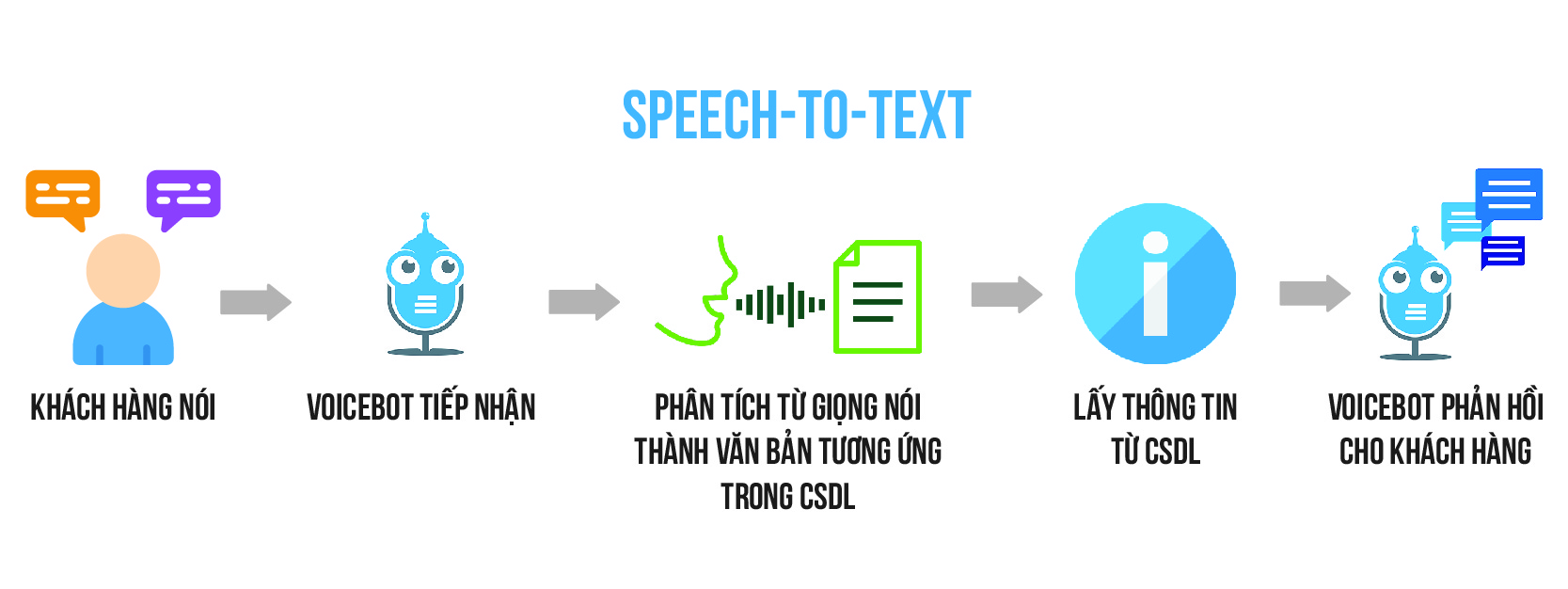 nguyen ly speech to text