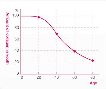 Bao Nhiêu Tuổi Nên Uống Collagen
