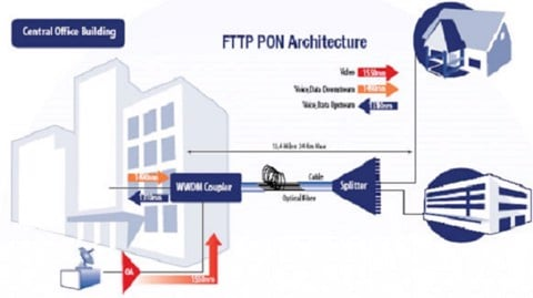 FTTH-AON-PON-Solutions