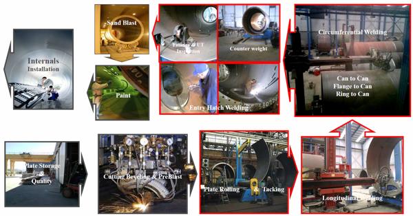 Sơ đồ quá trình chế tạo trụ điện gió