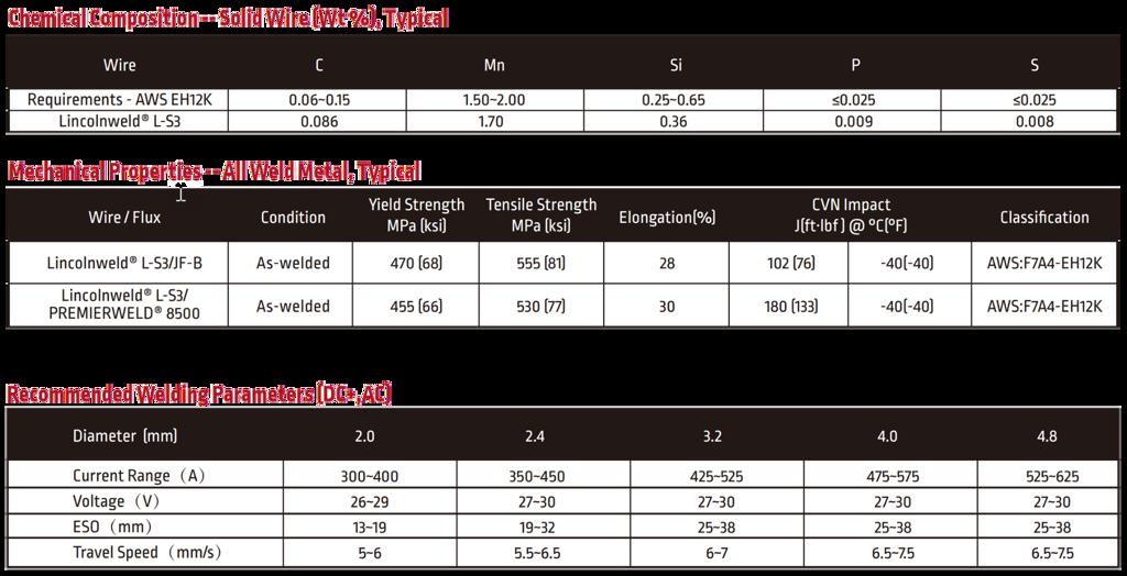 Thông số kỹ thuật Lincolnweld® L-S3
