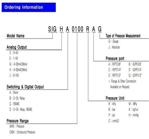 SIG-Order