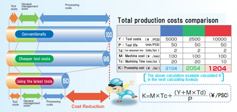 Production Optimization in Molds & Dies Industry with PRODUCTION50®