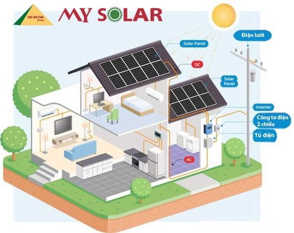 Hệ thống điện mặt trờiON GRID