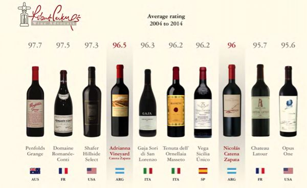 Catena Zapata reached 2 wines in the 10 top best Robert PARKER Scores