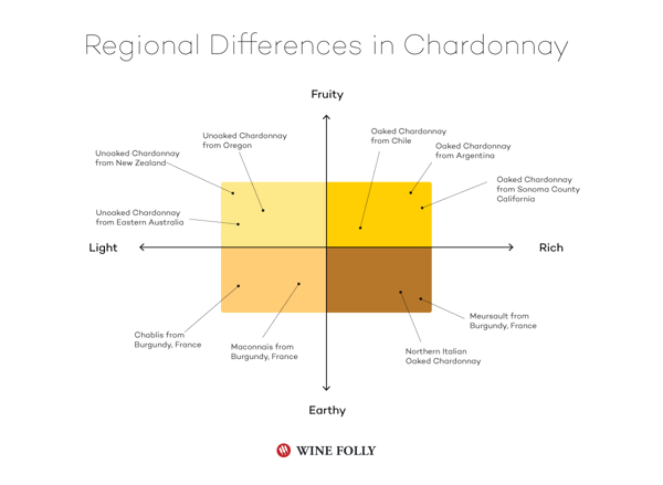region different chardonnay vietnam cellar