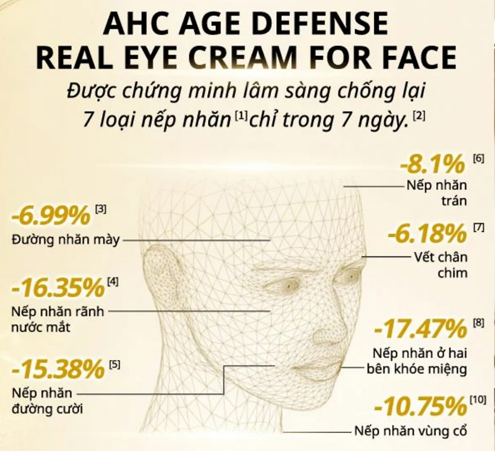 Kem Dưỡng Mắt AHC AGE DEFENSE REAL EYE CREAM FOR FACE