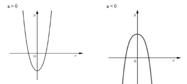 Hướng dẫn giải 2 dạng toán cực trị của hàm số thường gặp