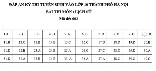 Đáp án đề thi vào lớp 10 tất cả các môn tại Hà Nội năm 2019