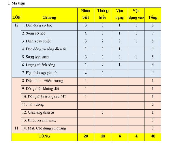 Giải mã đề minh họa môn Vật lý & 3 bước quan trọng ẵm điểm 8+